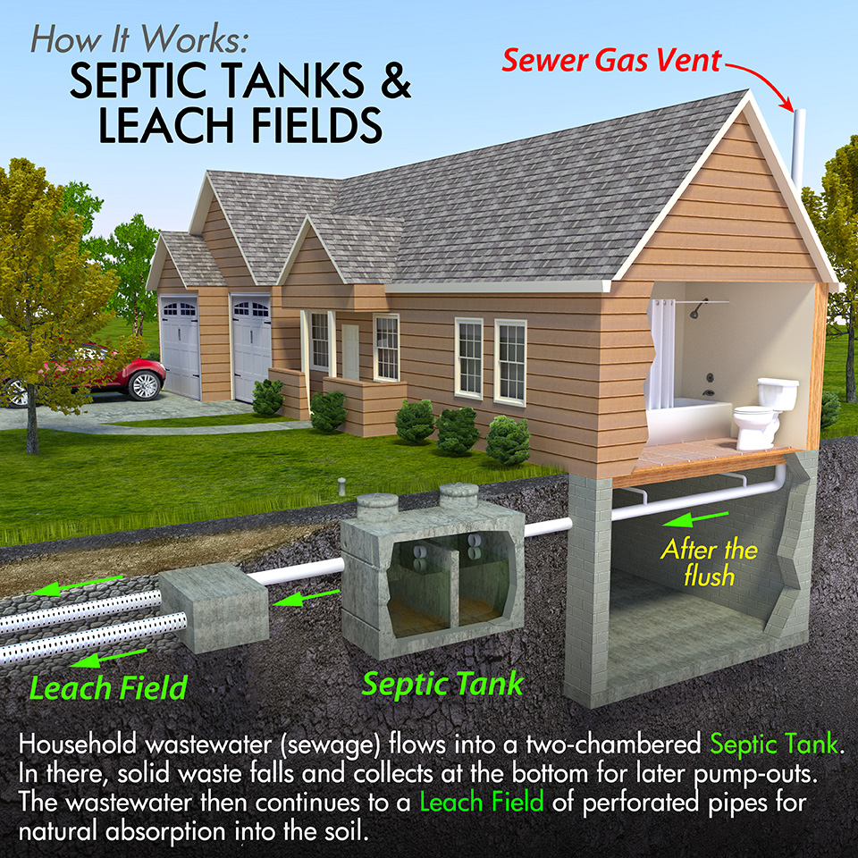 Johnson environmental services for Gravity septic system design